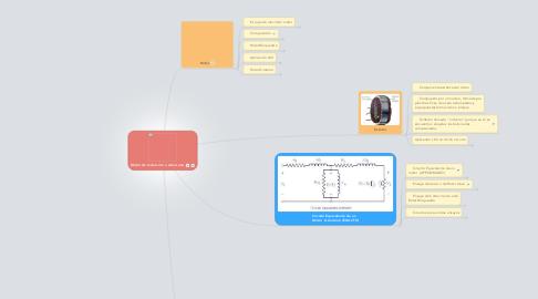 Mind Map: Motor de Inducción o Asíncrono