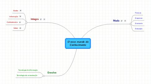 Mind Map: O novo mundo doConhecimento