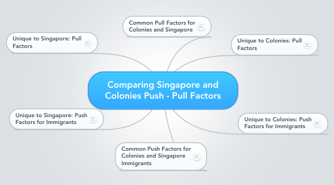 Mind Map: Comparing Singapore and Colonies Push - Pull Factors