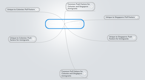 Mind Map: Comparing Singapore and Colonies Push / Pull Factors