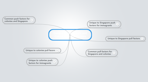 Mind Map: Comparing Singapore and Colony Push-Pull Factors