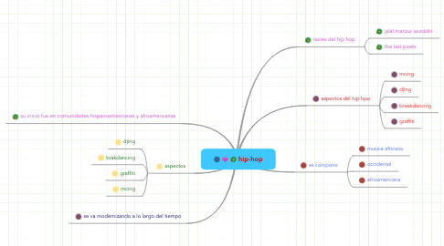 Mind Map: hip-hop