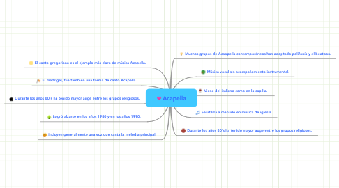 Mind Map: Acapella
