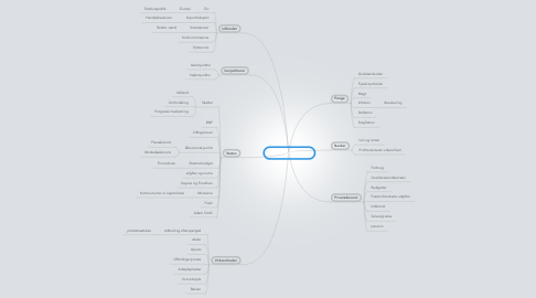 Mind Map: 1u sa: ØKONOMI