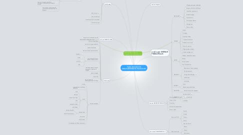 Mind Map: PAGE d'ACCUEIL FRwww.paysdebergerac-tourisme.com