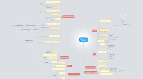 Mind Map: Инфопрактик трафик