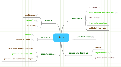 Mind Map: Jazz