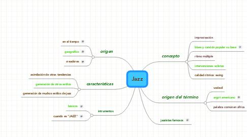 Mind Map: Jazz