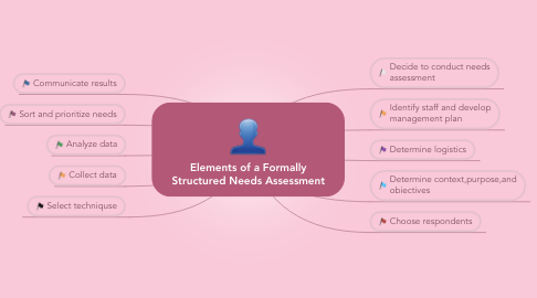 Mind Map: Elements of a Formally Structured Needs Assessment