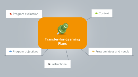 Mind Map: Transfer-for-Learning Plans