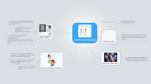 Mind Map: TIPOS DE DISLEXIA