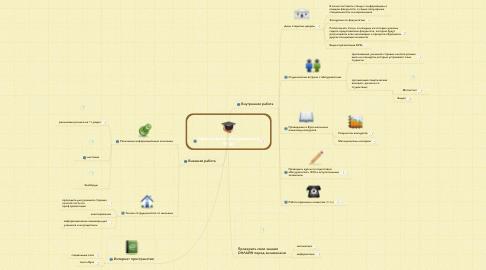 Mind Map: Привлечение абитуриентов в ВУЗы