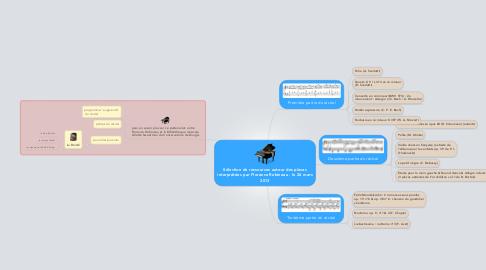 Mind Map: Sélection de ressources autour des piècesinterprétées par Florence Robineau - le 26 mars2013