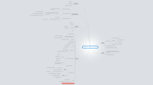 Mind Map: Producing Open Source Software