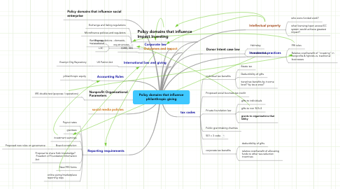 Mind Map: Policy domains that influence philanthropic giving