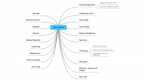 Mind Map: Class overview