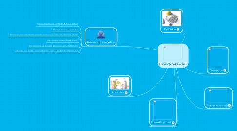 Mind Map: Estructuras Civiles