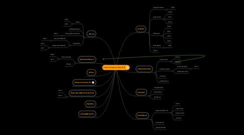 Mind Map: nuorisoseurat.kuvat.fi
