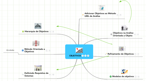 Mind Map: OBJETIVOS