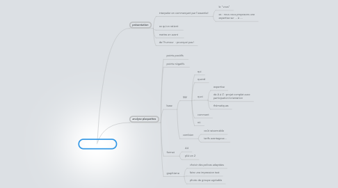 Mind Map: plaquette istom