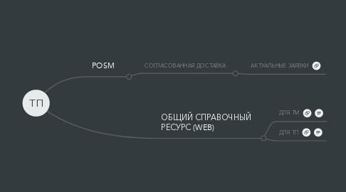 Mind Map: ТП