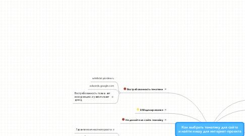 Mind Map: Как выбрать тематику для сайта и найти нишу для интернет-проекта