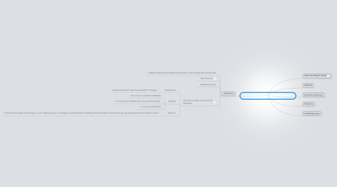 Mind Map: Symantec IT Risk Mgmt Report 2 (2008)