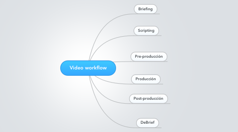 Mind Map: Video workflow