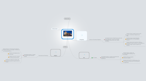 Mind Map: Ancient Rome