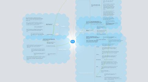 Mind Map: Ryuji