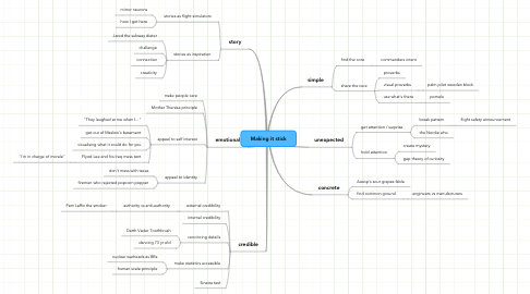 Mind Map: Making it stick