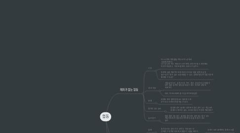 Mind Map: 협동