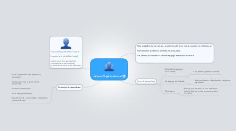 Mind Map: El curriculum y la informatica educativa