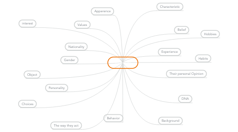 Mind Map: Indentity