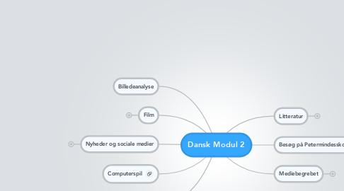 Mind Map: Dansk Modul 2