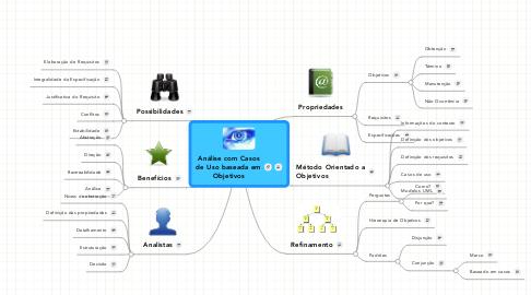Mind Map: Análise com Casosde Uso baseada emObjetivos