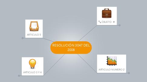 Mind Map: RESOLUCIÓN 3047 DEL 2008