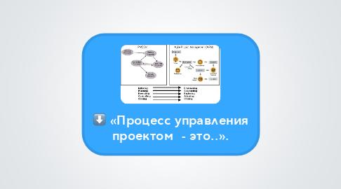 Mind Map: «Процесс управления проектом  - это..».