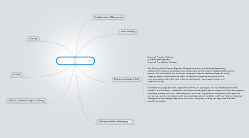 Mind Map: Vision for 2014 ICT