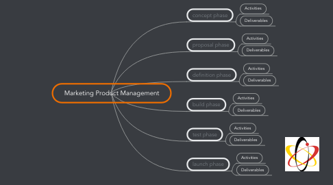 Mind Map: Marketing Product Management