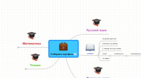 Mind Map: Собираем портфель