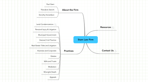 Mind Map: Stam Law Firm