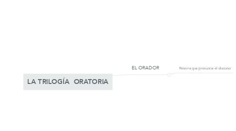 Mind Map: LA TRILOGÍA  ORATORIA