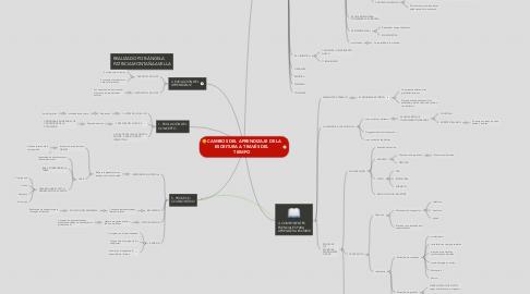 Mind Map: CAMBIOS DEL APRENDIZAJE DE LA ESCRITURA A TRAVÉS DEL TIEMPO