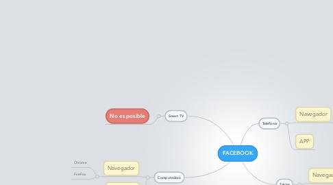 Mind Map: Análisis  y mantenimiento de sistemas de archivos