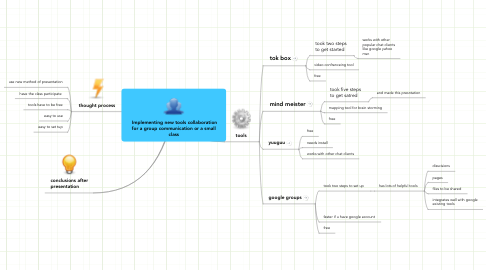 Mind Map: Implementing new tools collaborationfor a group communication or a smallclass