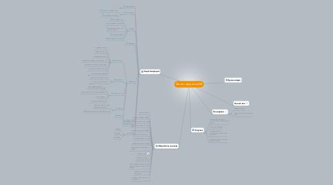 Mind Map: Бизнес-процессы ИМ