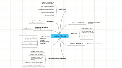 Mind Map: Teaching of Reading