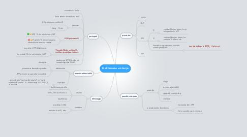 Mind Map: Elektronsko vročanje