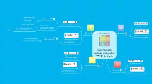 Mind Map: KSL/PayLeap Gateway Migration SWOT Analysis
